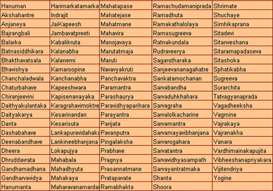 names-of-hanuman